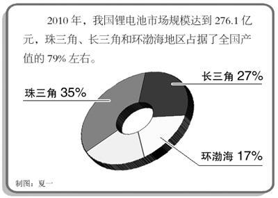 9月上旬,赛迪投资顾问公司发布的《中国锂离子电池产业地图白皮书
