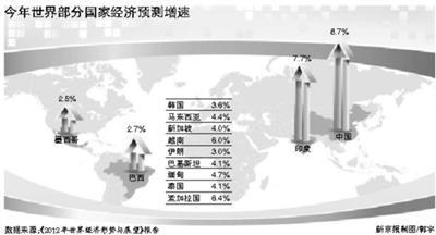 联合国gdp_联合国修正GDP核算标准 日本GDP一夜增长6.3