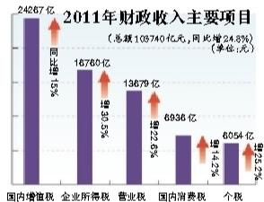 财政收入_人民大学财政金融学院_2011年财政收入规模
