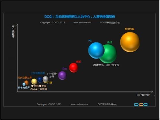 中新网1月10日电 昨日,互动营销世界日前在京开幕,DA数据联盟启动。   DCCI在Adworld期间发布的数据显示:那一天终于来了,互联网在2013年前后,以规模、份额等关键指标,终于成为主流化媒体,网络广告营销市场2013年有望达到1033亿元的规模,2014年超越电视成为第一屏、第一终端、第一媒体、第一营销通路。DCCI数据显示,百度2012年营收超过200亿元,已经追平央视,而2013年百度必将超越央视。   由此,广告营销市场规模、接触时长、信任度公信力、终端保有量等四个关键指标,互联网都