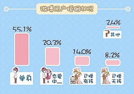 中国天蝎座的人口最多_星座解读中国奥运军团摩羯最多占总人数13.6%