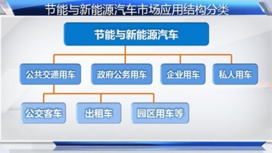 (图:节能与新能源汽车市场应用结构分类)