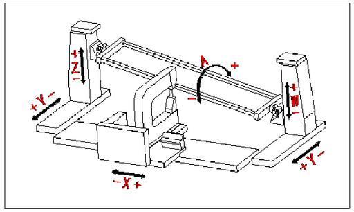 塔式五轴数控法向钻铆系统坐标指示图 中航工业成飞实现飞机大型蒙皮全自动钻铆   中航工业成飞自主研制的大型塔式五轴数控法向钻铆系统正式交付使用,标志着成飞已成为国内唯一一个能够全自主开发制造全刚性自动化钻铆系统的厂家,该系统应用于飞机大型蒙皮的批量钻铆装配,填补了国内空白。   事实上,成飞早在1994年便着手研制钻铆机托架系统,先后设计制造了最初的简易手动托架、手控电动托架。2006年成飞升级改造了一台桥式软吊式半自动法向钻铆数控托架,向数控化法向钻铆系统迈进了一大步;2008年又制造了一台桥式半刚性
