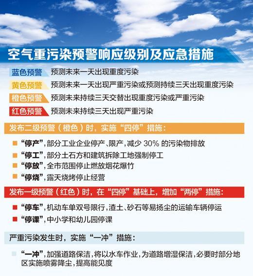 张芳曼制图   北京市委常委会日前通过《北京市空气重污染应急预案(试行)》。预案提出,北京市目前正通过压减燃煤、控车减油、治污减排、清洁降尘等措施,全力治理大气污染。当严重污染发生时,还将同时采取更为严格的六停一冲等应急措施,减缓污染程度,发布健康防护建议,保护公众健康。   预案将空气重污染分为四个预警响应级别,由轻到重顺序依次为四级、三级、二级、一级,分别用蓝、黄、橙、红标示。蓝色预警即预测未来一天出现重度污染,黄色预警即预测未来一天出现严重污染或预测持续三天出现重度污染,橙色预警即预测未来持续三