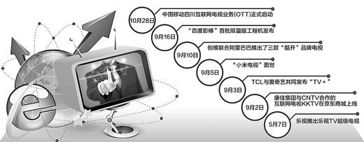 互联网电视挑起客厅革命
