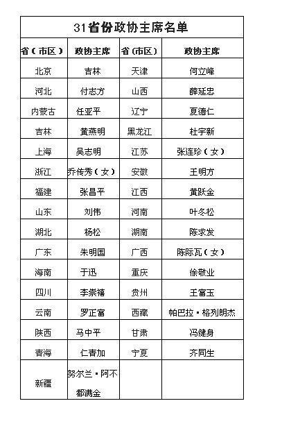 """31省区市政协主席全部""""退出""""党委常委班子(图)-中新网 - suay123""""阿庆嫂"""" - 阿庆嫂欢迎来自远方的好友!"""