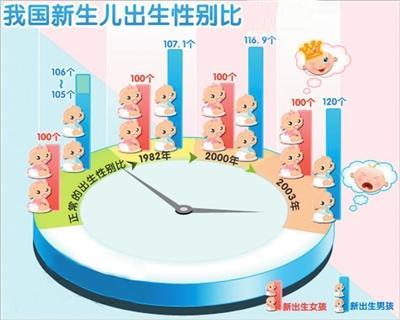 013年银川市新生人口数.本报记者 张扬/制图-银川前9月新生人口
