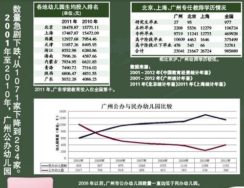 广州幼师至少缺16000多人 高中学历不到一半