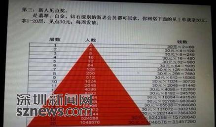 """投入7500可赚6500万?天福天美仕""""涉嫌传销圈钱"""