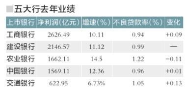 五大银行去年日赚23.6亿 净利润占全行业62.5%