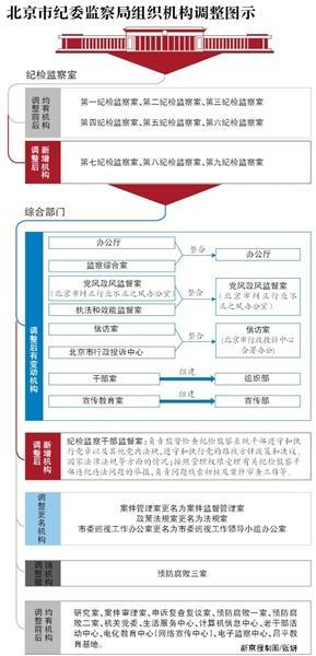 北京纪委监察局设机构监督干部 改革参照中纪委图片