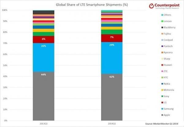 远超敌手 苹果占全世界LTE手机总量42%