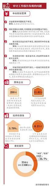 审计署:7央企违规发薪水福利11亿
