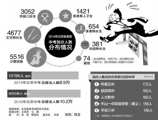 北京中考陷疑云:报考人数下降加分人数飙升(图)