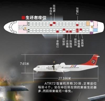 覆巢之下几无完卵:专家释疑飞机舱内座位无最安全区 各处系数相同