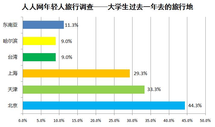 据经济之声《天下公司》报道,在过去一年里,大学生都去了哪些地方旅游呢?据统计,44.3%曾前往北京旅游,33.3%曾去过天津旅游,29.3%曾去过上海旅游,曾去过台湾和哈尔滨的均占9%,11.3%曾去东南亚旅游。除这些大学生集中前往的目的地外,苏州、南京、曲阜、泰安、平遥、婺源、重庆、九寨沟、洛阳、敦煌、成都、五台山、青岛、杭州、云南等国内旅游胜地也成为大学生的众多选择。可见,相较于国外游,大学生更加偏爱国内游,东南亚国家之所有受到大学生的喜欢,主要是由于这些国家或距离中国较近,交通方便,成本低廉。