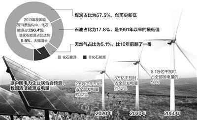因此,调整能源结构,降低煤炭消费占比,成为我国能源行业转型发展的