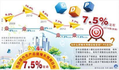"""透析经济新常态:看综合指标 用""""中医式""""调控"""