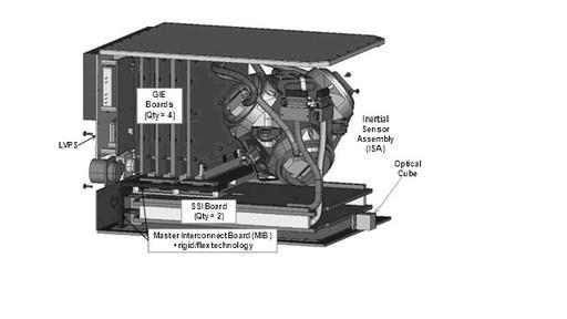 图1 某公司光纤陀螺惯导SPIRIT的内部结构示意图。   陀螺仪在我们周围无处不在   陀螺仪是一种测量运动载体角度或角速率的传感器, 它在我们周围无处不在。例如,飞机按照预定航向平稳的飞行是由于陀螺仪构成的航向姿态导航系统,船舶在浩瀚的大海航行而不迷失方向是由于陀螺仪构成的罗盘。在国防领域中导弹的精确制导、潜艇长期潜伏在水下的精确导航、行进中的坦克保持火炮和瞄准系统的稳定等都离不开陀螺仪。在国民经济领域中,大地测量、隧道开凿、工程测量的精确定位、石油钻探的精确定向、机器人动作精确控制等都离不开陀螺仪