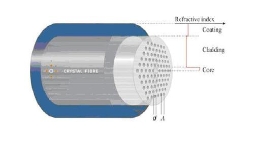 光子晶体光纤结构示意图