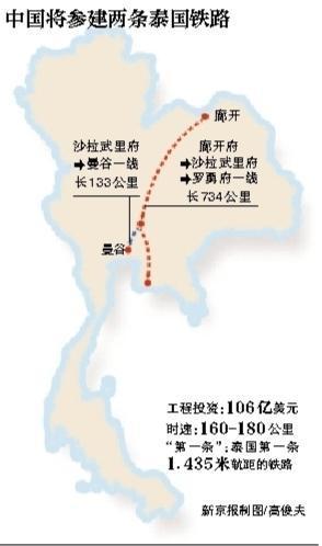 泰国批准中泰铁路备忘录草案 12月有望正式签署
