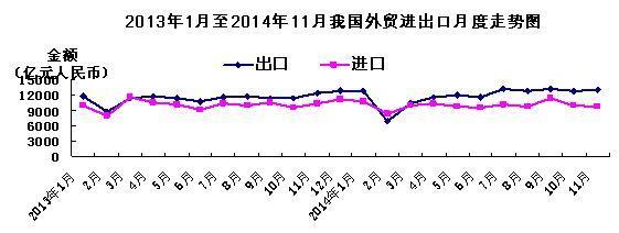 11月中国进出口贸易顺差扩大60.5%
