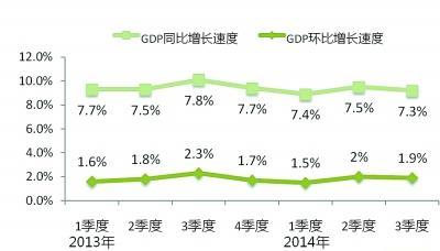 """2014年经济发展质量述评:""""三条曲线""""见趋势"""