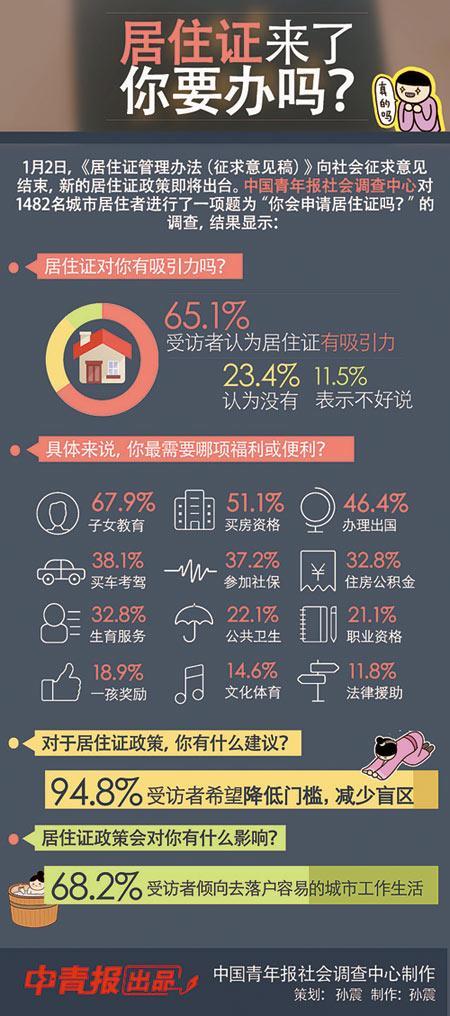 调查:逾七成受访者认为居住证让异地生活更踏实