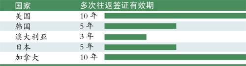 多个国家延长中国游客签证:一次签证 多年有效