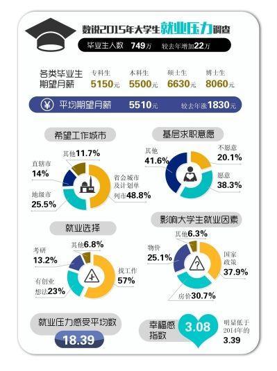 就业调查:近半数被调查大学生想去二线城市工作