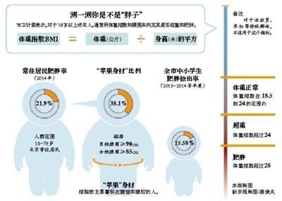 """新京报讯 (记者温薷)你在北京陌头看到的100个成人中,均匀会有21个到达""""瘦子""""规范;此中又有8个""""瘦子""""归于易招致多种缓慢病的""""苹果型身体""""。"""