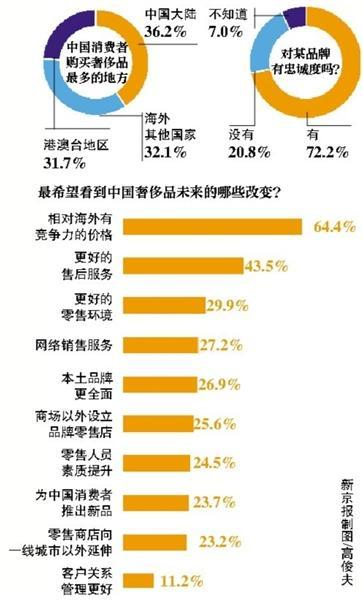 """每逢节沐日,国人在境外扫货,在香奈儿、路易威登、普拉达等一众奢华品专卖店大排长龙的现象都成为本地的一道景色线。6月11日,《财产》(中文版)公布的""""2015国家奢华品品牌考察询卷陈述""""显现,境外商场成为国家耗费者采办奢华品的首选,占比达64%。"""