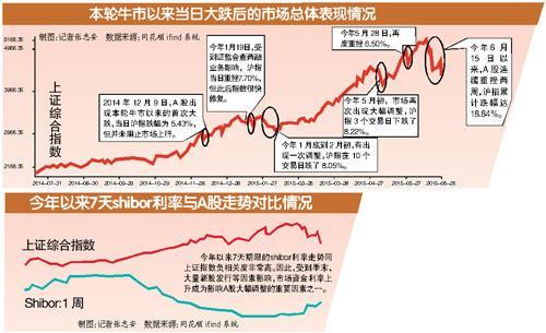 """同时暂停所有场外配资清理,A股两周跌近20% 有配资公司超八成账户遭""""强平"""""""