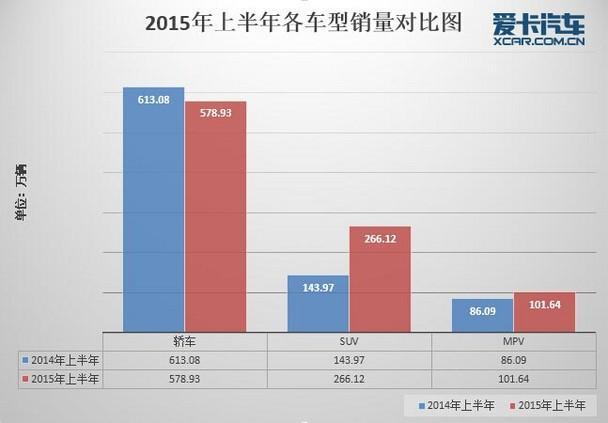 上半年汽车市场销量深度解析