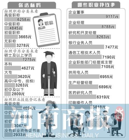 2015郑州薪水领导价公布本科月薪4627元 网友:不接地气