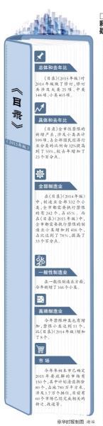 今天,《北京市新增工业制止和制约目次(2015年版)》(如下简称目次)正式颁布。《目次》(2015年版)初次将城六区作为一个地区来施行同一禁限,城六区禁限工业份额到达79%。从此,全市制止新迁入京外埠方公司总部,城六区制止新设立或新迁入市属行政奇迹单元以及职业协会等非严密型行政帮助效劳功用。一起,市属高校在疏解中,将优先迁往远市区县。