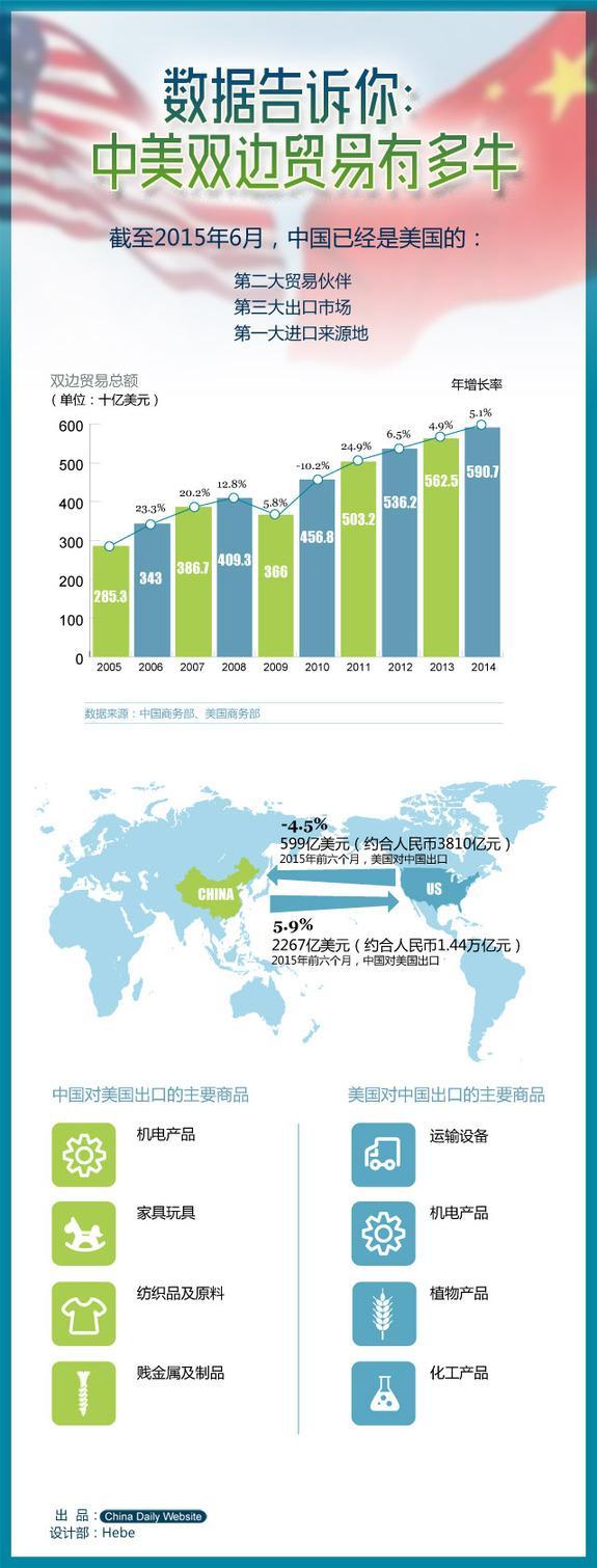 数据告诉你,中美双边贸易有多牛