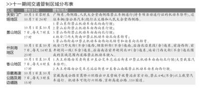"""京华时报讯(记者张思佳)昨日下午,北京市公安局公安交通办理局公布,为保证""""十一""""国庆节时期本市路线交通平安与流通,依据《中华"""