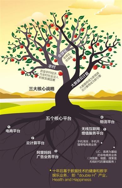 """阿里要做苹果树 提供第四种""""商业基础设施"""""""