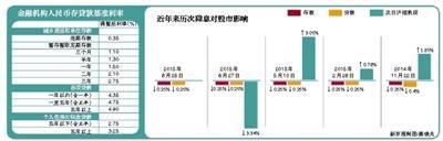 """新京报讯 霜降时节出""""双降""""政策。昨日晚,央行发布公告称,自10月24日起将进一步降准、降息。这是央行今年年内第5次降息,同时也是第三次""""双降""""。"""
