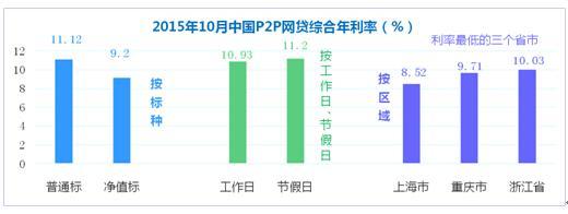 p2p利率排行榜_P2P谢幕倒计时:仍有平台发新标利率从5%到10%不等