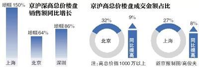 """新京报讯 (记者李蕾贾世煜)中国社科院12月3日发布《中国住房发展报告2015-2016》,报告预测,房价在2016年第二季度后,有出现一波断崖式下跌的可能。该报告引发了大量报道,12月3日晚间,社科院""""紧急""""回应称,""""以偏概全""""。"""