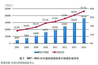2007—2014年中国网络购物用户规模和使用率 数据来源:中国互联网络