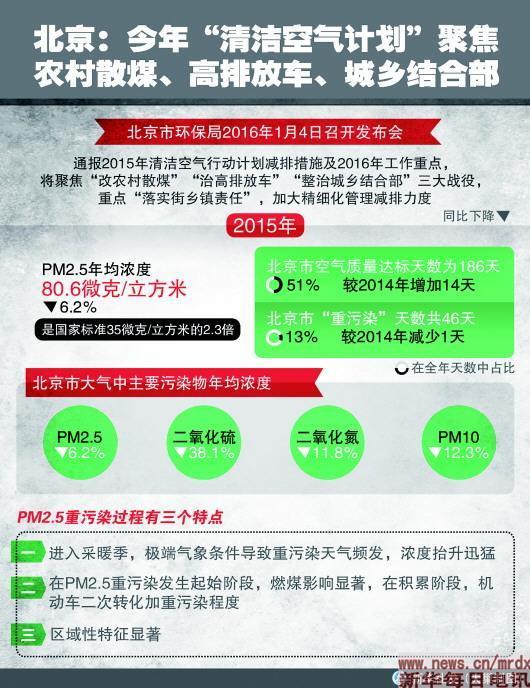 北京去年PM2.5同比降6.2% 后两月重污染同比增15天