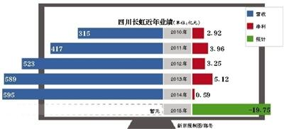 去年预亏近20亿元 四川长虹集团转型谋划提速
