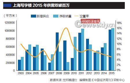 机构:成都、重庆等写字楼连续三年空置率达30%
