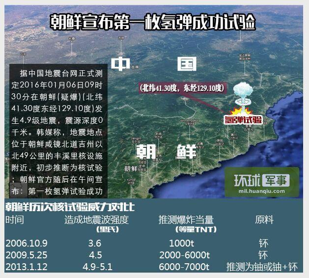 朝鲜核试验地点位置示意图