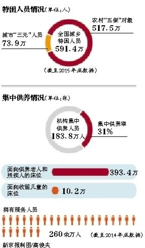民政部:低保和特困救助不能重复享受