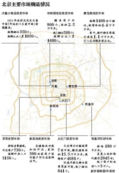 提出调整疏解非首都核心功能,优化三次产业结构,优化产业特别是工业项