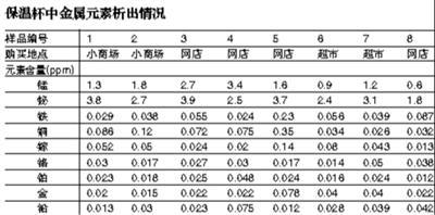 ●实验地点:北京一所大学化学实验室 ●实验样品:8款不同品牌保温杯